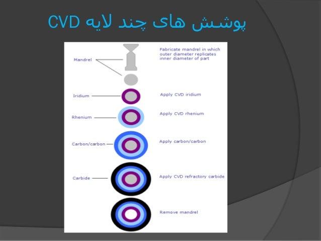 الیه چند های پوششCVD