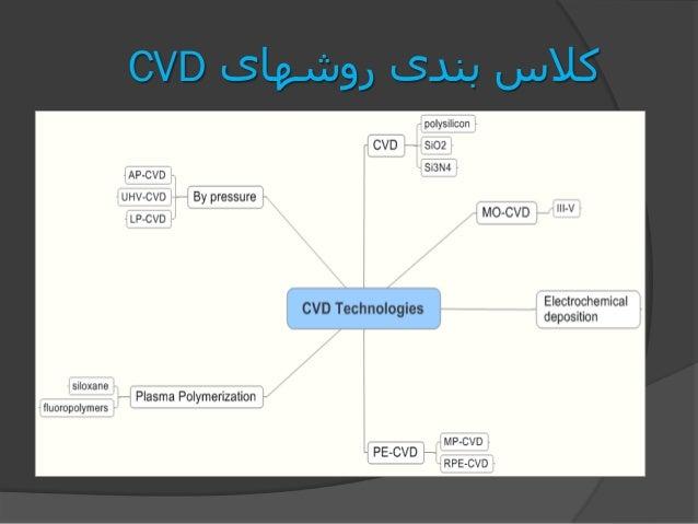 روشهای بندی کالسCVD
