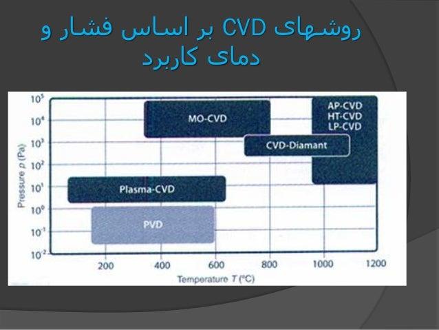 روشهایCVDو فشار اساس بر کاربرد دمای