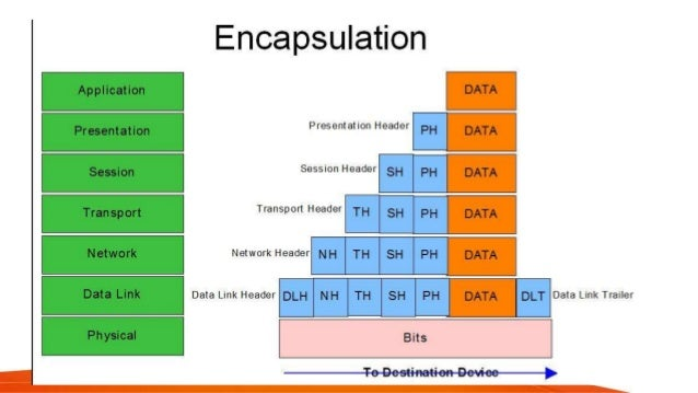 Encapsulation And Tunneling