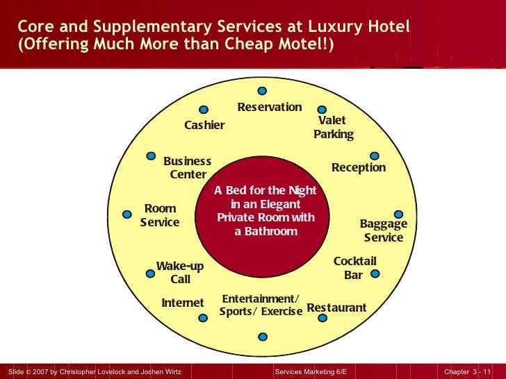 Core and Supplementary Services at Luxury Hotel  (Offering Much More than Cheap Motel!) Reservation Valet  Parking Recepti...