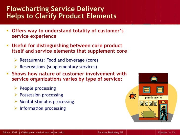 Flowcharting Service Delivery  Helps to Clarify Product Elements <ul><li>Offers way to understand totality of customer's s...