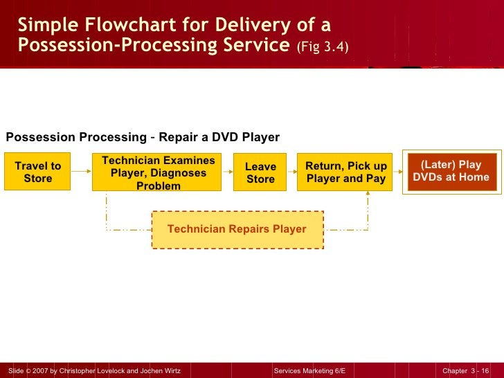 Simple Flowchart for Delivery of a  Possession-Processing Service  (Fig 3.4) Possession Processing  –  Repair a DVD Player...