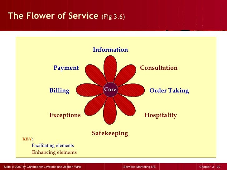 The Flower of Service  (Fig 3.6) Core Information Consultation Order Taking Hospitality Payment Billing Exceptions Safekee...