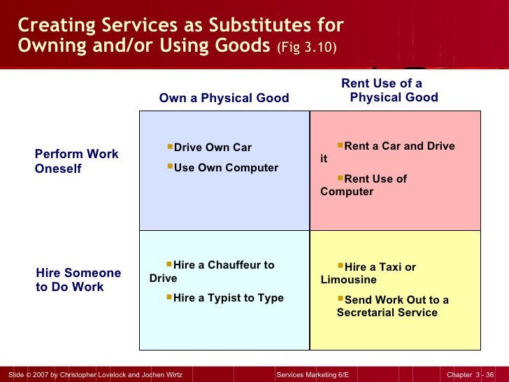 Creating Services as Substitutes for  Owning and/or Using Goods  (Fig 3.10) <ul><li>Drive Own Car </li></ul><ul><li>Use Ow...