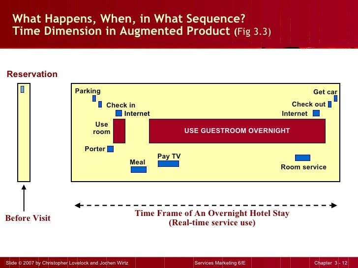 What Happens, When, in What Sequence?  Time Dimension in Augmented Product  ( Fig 3.3) Before Visit Reservation internet P...