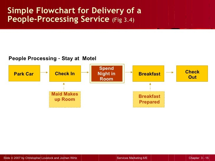Simple Flowchart for Delivery of a People-Processing Service  (Fig 3.4) People Processing  –  Stay at  Motel Park Car Chec...