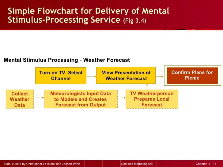 Simple Flowchart for Delivery of Mental  Stimulus-Processing Service  ( Fig 3.4) Mental Stimulus Processing  –  Weather Fo...