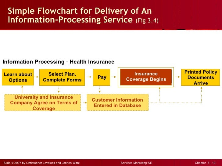 Simple Flowchart for Delivery of An  Information-Processing Service  (Fig 3.4) Information Processing  –  Health Insurance...