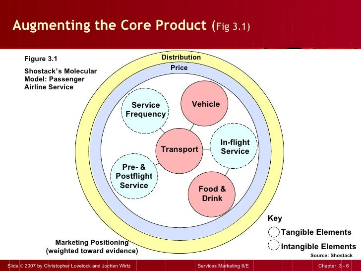Augmenting the Core Product  ( Fig 3.1) Key Tangible Elements Intangible Elements Marketing Positioning (weighted toward e...
