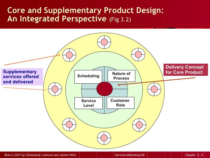Core and Supplementary Product Design: An Integrated Perspective  (Fig 3.2) Scheduling Nature of Process Service Level Cus...