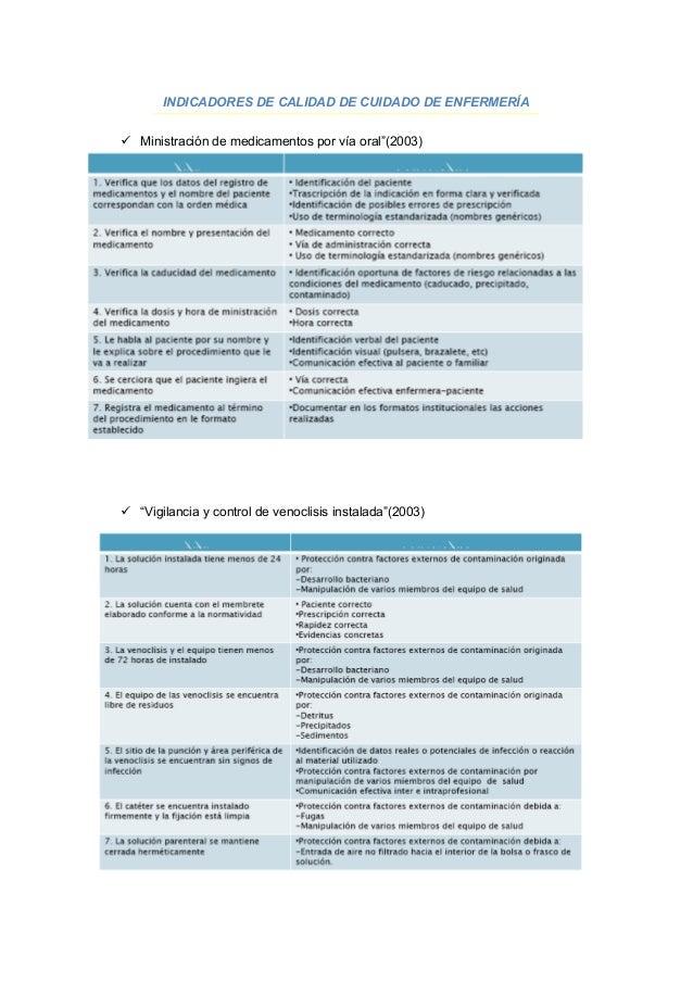 """INDICADORES DE CALIDAD DE CUIDADO DE ENFERMERÍA Ministración de medicamentos por vía oral""""(2003) """"Vigilancia y control d..."""
