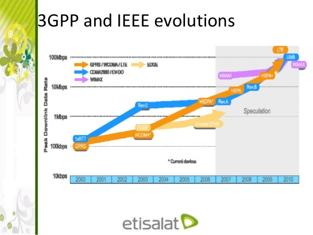 LTE Architecture and interfaces Slide 3