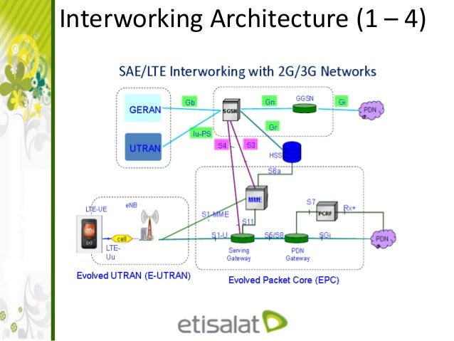 Lte Architecture And Interfaces