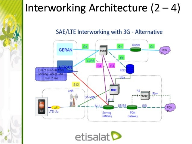 Lte architecture and interfaces interworking architectureinterworking architecture 2 4 sciox Images