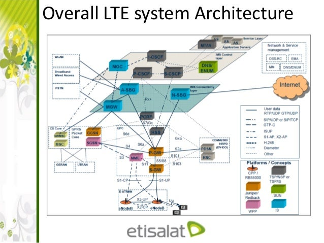 Lte architecture and interfaces for Architecture 4g lte