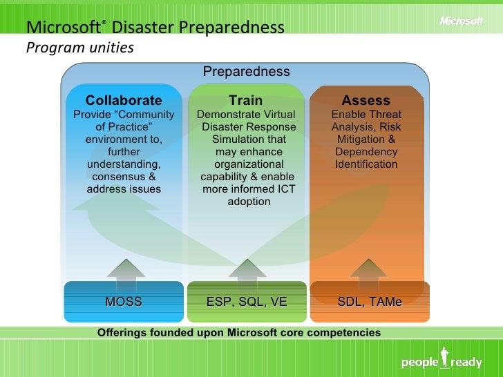 Microsoft ®  Disaster Preparedness  Program unities  <ul><li>Assess </li></ul><ul><ul><li>Enable Threat Analysis, Risk Mit...