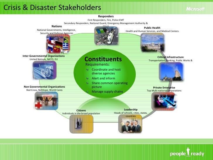 Crisis & Disaster Stakeholders <ul><li>Requirements: </li></ul><ul><li>Coordinate and host diverse agencies </li></ul><ul>...