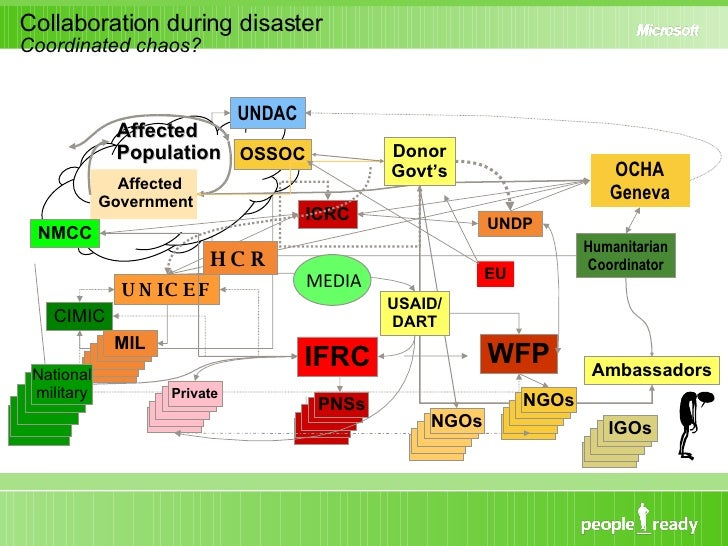 Collaboration during disaster Coordinated chaos? EU IFRC ICRC Private PNSs WFP NGOs UNDP MIL OCHA Geneva Humanitarian Coor...