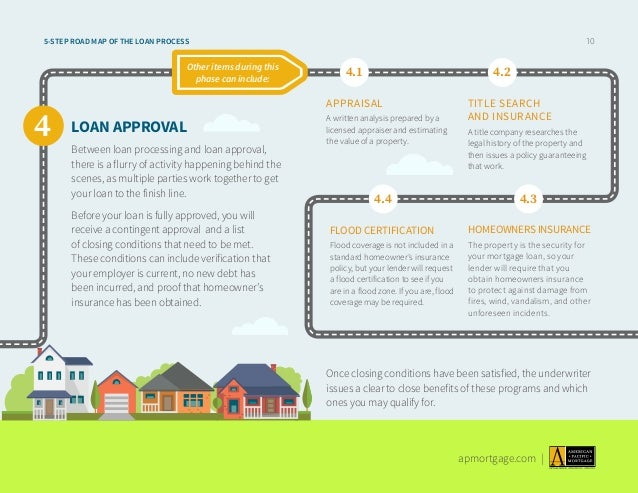 Roadmap Of The Mortgage Loan Process