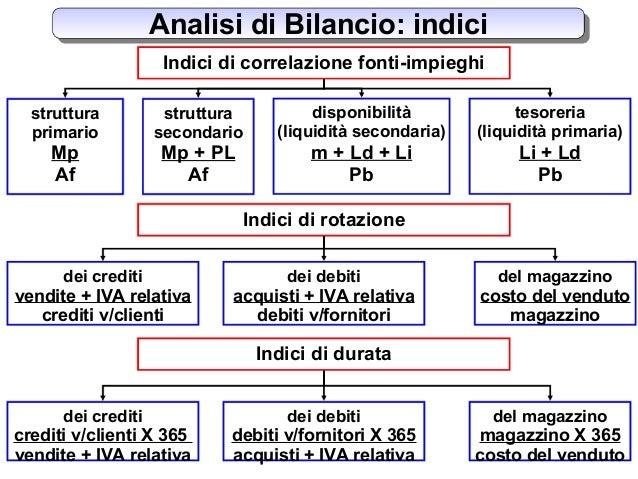 Analisi di bilancio - Crediti diversi in bilancio ...