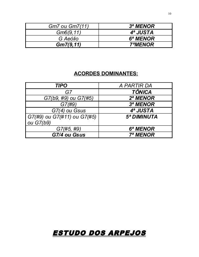 Gm7 ou Gm7(11) 3ª MENOR Gm6(9,11) 4ª JUSTA G Aeólio 6ª MENOR Gm7(9,11) 7ªMENOR ACORDES DOMINANTES: TIPO A PARTIR DA G7 TÔN...