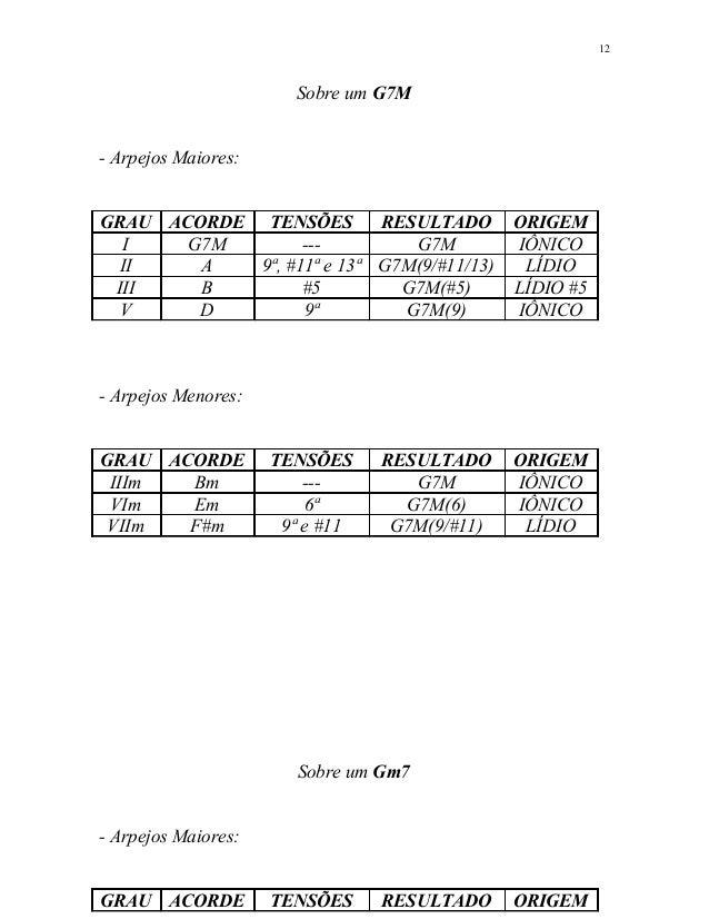 Sobre um G7M - Arpejos Maiores: GRAU ACORDE TENSÕES RESULTADO ORIGEM I G7M --- G7M IÔNICO II A 9ª, #11ª e 13ª G7M(9/#11/13...