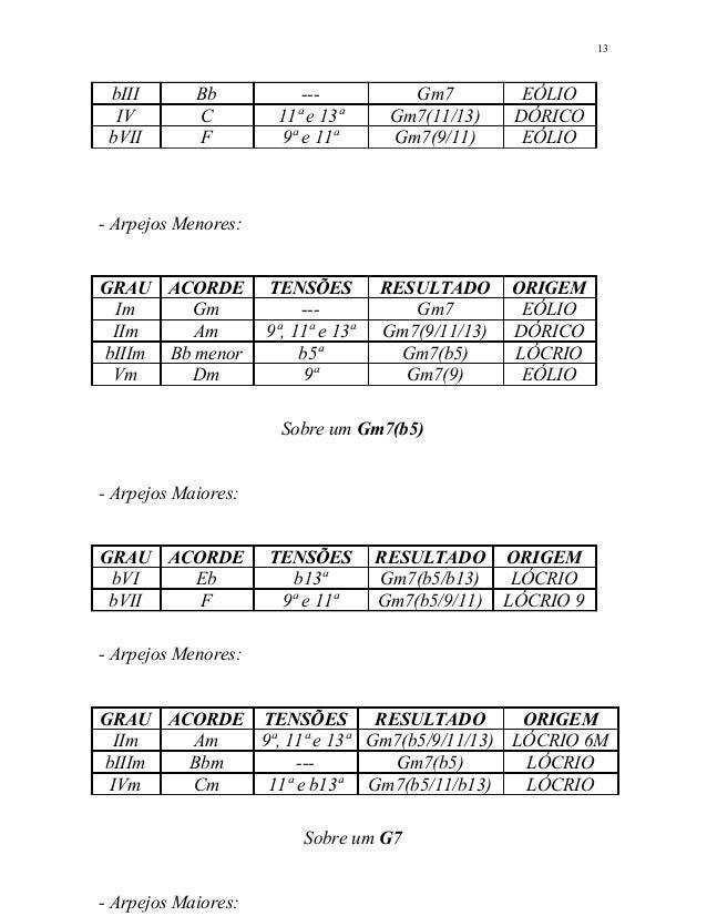 bIII Bb --- Gm7 EÓLIO IV C 11ª e 13ª Gm7(11/13) DÓRICO bVII F 9ª e 11ª Gm7(9/11) EÓLIO - Arpejos Menores: GRAU ACORDE TENS...