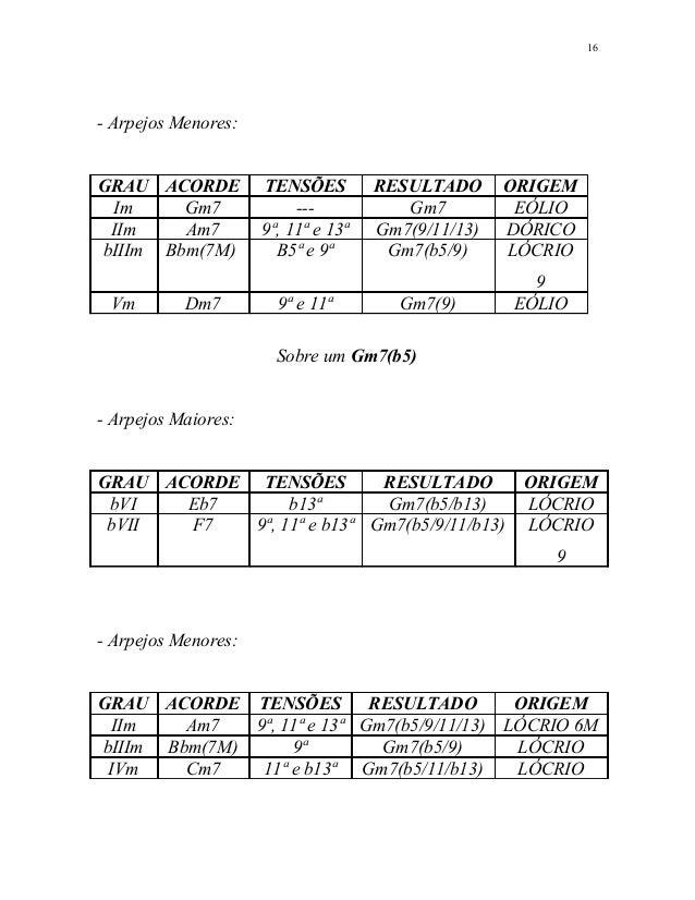 - Arpejos Menores: GRAU ACORDE TENSÕES RESULTADO ORIGEM Im Gm7 --- Gm7 EÓLIO IIm Am7 9ª, 11ª e 13ª Gm7(9/11/13) DÓRICO bII...
