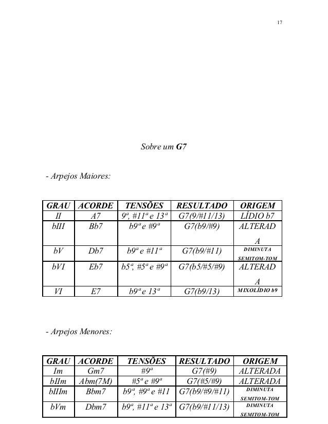 Sobre um G7 - Arpejos Maiores: GRAU ACORDE TENSÕES RESULTADO ORIGEM II A7 9ª, #11ª e 13ª G7(9/#11/13) LÍDIO b7 bIII Bb7 b9...