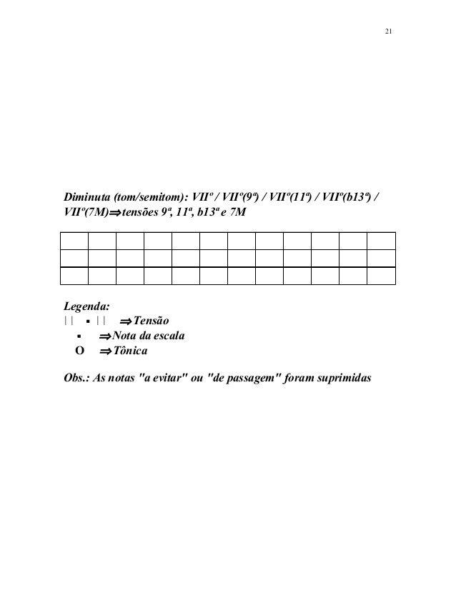 Diminuta (tom/semitom): VIIº / VIIº(9ª) / VIIº(11ª) / VIIº(b13ª) / VIIº(7M)⇒tensões 9ª, 11ª, b13ª e 7M Legenda:      ...