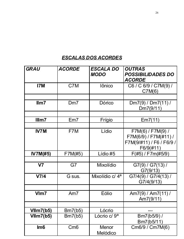 ESCALAS DOS ACORDES GRAU ACORDE ESCALA DO MODO OUTRAS POSSIBILIDADES DO ACORDE I7M C7M Iônico C6 / C 6/9 / C7M(9) / C7M(6)...