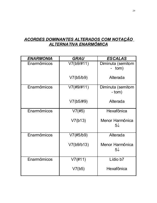 ACORDES DOMINANTES ALTERADOS COM NOTAÇÃO ALTERNATIVA ENARMÔMICA ENARMONIA GRAU ESCALAS Enarmômicos V7(b9/#11) V7(b5/b9) Di...