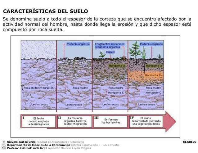 56669579 construccion i tipos de suelos en la construccion for Cuales son las caracteristicas del suelo