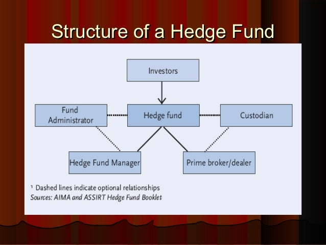 Hedge Fund Overview