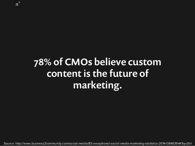78% of CMOs believe custom  content is the future of  marketing.  Source: http://www.business2community.com/social-media/8...