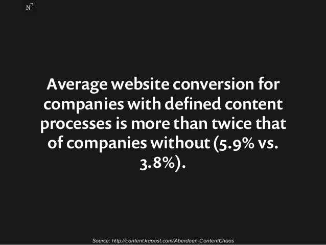 Average website conversion for  companies with defined content  processes is more than twice that  of companies without (5...