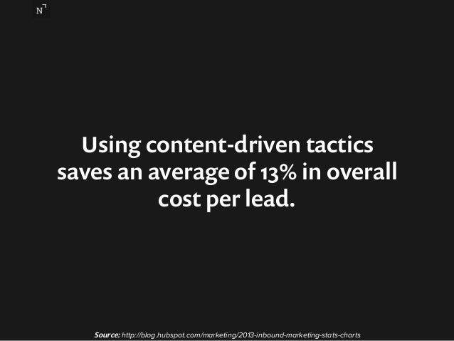 Using content-driven tactics  saves an average of 13% in overall  cost per lead.  Source: http://blog.hubspot.com/marketin...