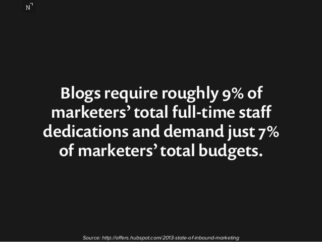 Blogs require roughly 9% of  marketers' total full-time staff  dedications and demand just 7%  of marketers' total budgets...