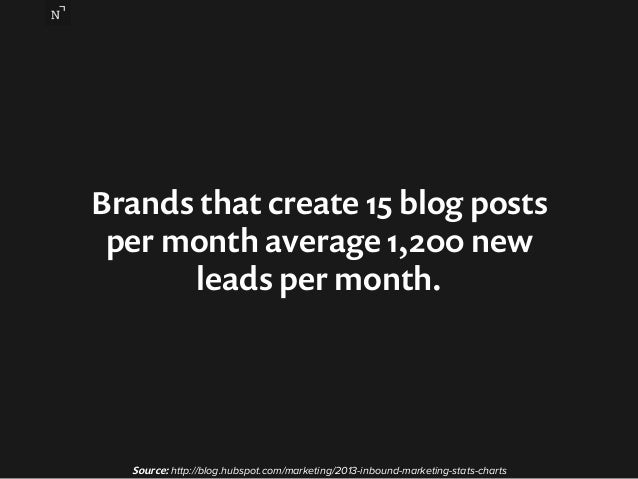 Brands that create 15 blog posts  per month average 1,200 new  leads per month.  Source: http://blog.hubspot.com/marketing...