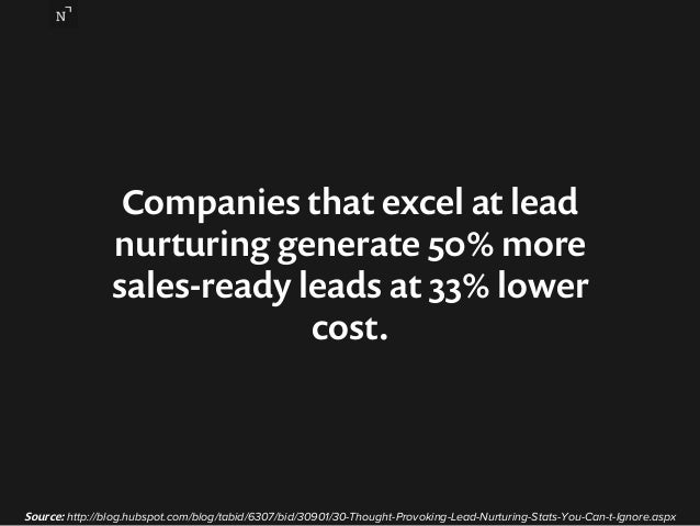 Companies that excel at lead  nurturing generate 50% more  sales-ready leads at 33% lower  cost.  Source: http://blog.hubs...
