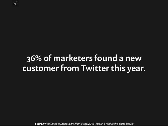 36% of marketers found a new  customer from Twitter this year.  Source: http://blog.hubspot.com/marketing/2013-inbound-mar...