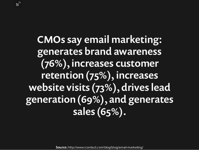 CMOs say email marketing:  generates brand awareness  (76%), increases customer  retention (75%), increases  website visit...