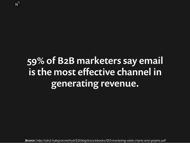 59% of B2B marketers say email  is the most effective channel in  generating revenue.  Source: http://cdn2.hubspot.net/hub...