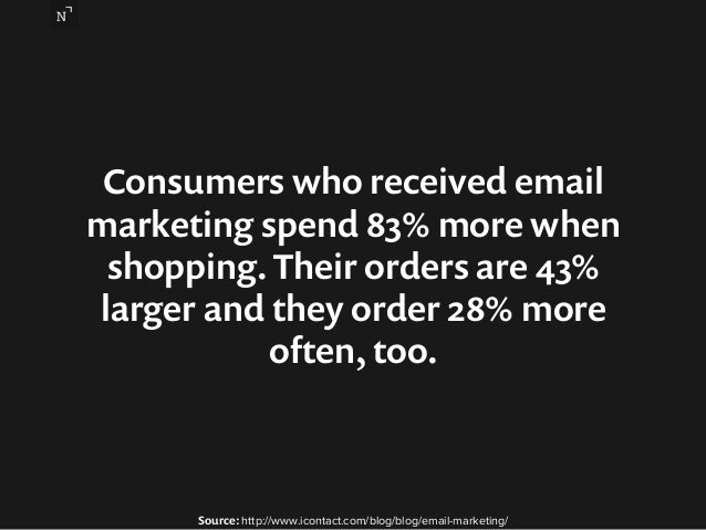 Consumers who received email  marketing spend 83% more when  shopping. Their orders are 43%  larger and they order 28% mor...