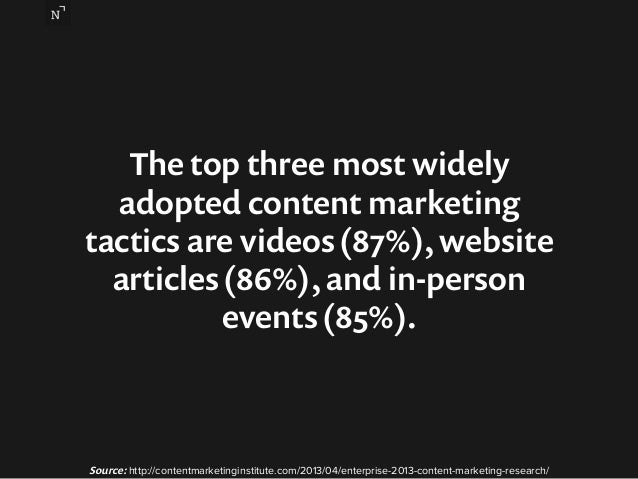 The top three most widely  adopted content marketing  tactics are videos (87%), website  articles (86%), and in-person  ev...