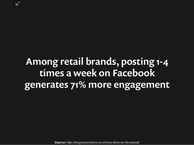 Among retail brands, posting 1-4  times a week on Facebook  generates 71% more engagement  Source: http://blog.kissmetrics...