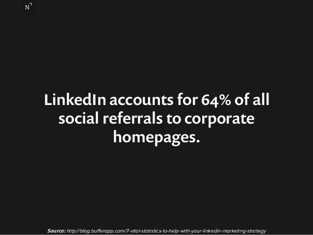 LinkedIn accounts for 64% of all  social referrals to corporate  homepages.  Source: http://blog.bufferapp.com/7-vital-sta...