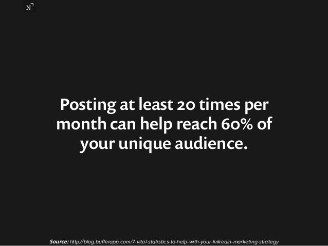 Posting at least 20 times per  month can help reach 60% of  your unique audience.  Source: http://blog.bufferapp.com/7-vit...