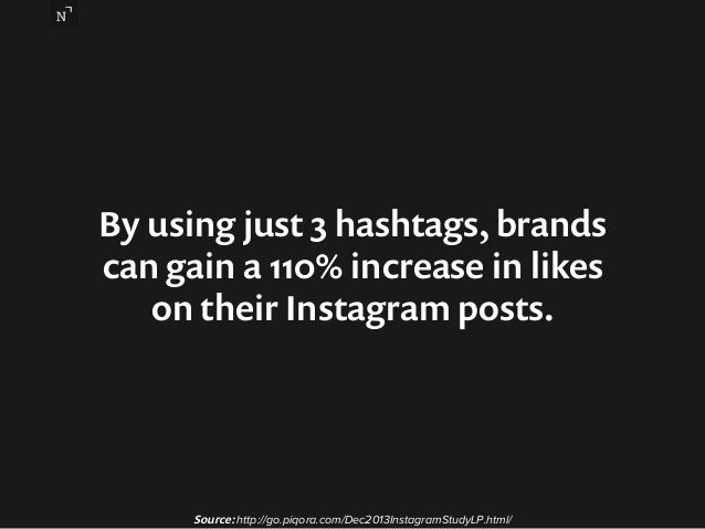 By using just 3 hashtags, brands  can gain a 110% increase in likes  on their Instagram posts.  Source: http://go.piqora.c...